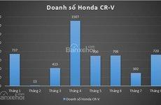Honda CR-V 2018 - Mẫu CUV 'thị phi' nhất phân khúc 8 tháng đầu năm 2018