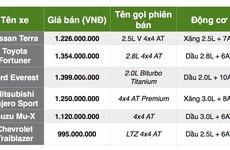 So sánh giá xe Nissan Terra 2019 với các đối thủ trong phân khúc SUV cỡ trung