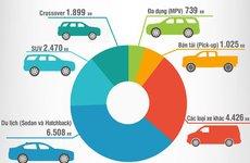Toàn cảnh thị trường ô tô Việt Nam tháng 2/2019: Sự đi xuống đáng báo động của Toyota