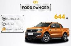 Điểm nhanh Top xe bán tải bán chạy nhất tháng 3/2019: Doanh số Ford Ranger tăng mạnh