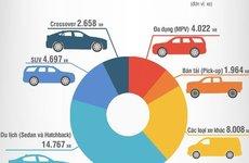 Toàn cảnh thị trường ô tô Việt tháng 3/2019: Toyota đã quay trở lại cuộc đua