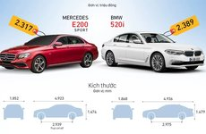 'Cân đo' 2 mẫu xe hạng sang Mercedes E-Class và BMW 5-Series