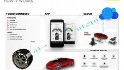 Pirelli cho ra mắt lốp thông minh tự báo cáo thể trạng