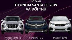 So sánh thông số của Hyundai Santa Fe mới với Honda CRV và Peugeot 5008
