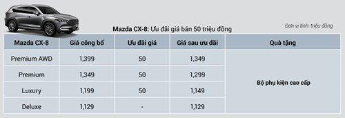 Mua Mazda CX8 2019 - nhận ngay ưu đãi 100tr cho tất cả các dòng xe, giao xe ngay để có xe đi tết, LH: 0987095477