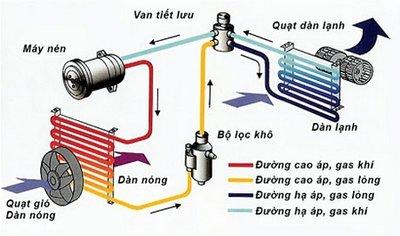 Tìm hiểu cấu tạo của hệ thống điều hòa trên xe ô tô ngày nay 1