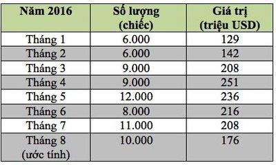 Việt Nam chi 176 triệu USD nhập khẩu ô tô trong tháng 8/2016 1