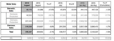 Hyundai công khai doanh số bán hàng toàn cầu tháng 8/2016 1
