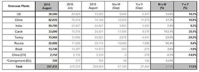 Hyundai công khai doanh số bán hàng toàn cầu tháng 8/2016 2