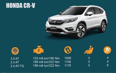 Honda CR-V là một trong những cái tên nổi bật trong phân khúc crossover tầm giá 1 tỷ Đồng.