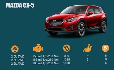 Đánh giá xe Mazda CX-5: SUV có ánh mắt hình dã thú.