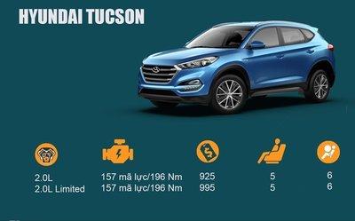 Hyundai Tucson là mẫu crossover khá thành công của Hyundai.