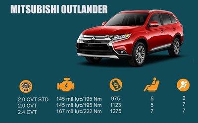 Mitsubishi Outlander Sport 2016 là một trong những mẫu crossover tầm giá 1 tỷ đồng đáng để cân nhắc.