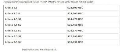 Bảng giá của Nissan Altima 2017 tại Hoa Kỳ