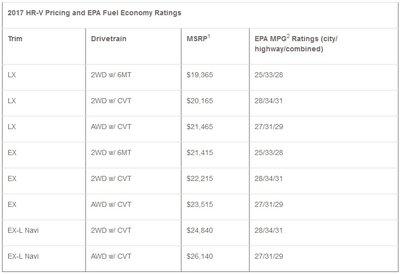 Chi tiết bảng giá của Honda HR-V 2017 tại thị trường Mỹ.