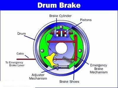 Những điều cần biết về hệ thống phanh tay trên xe ô tô.