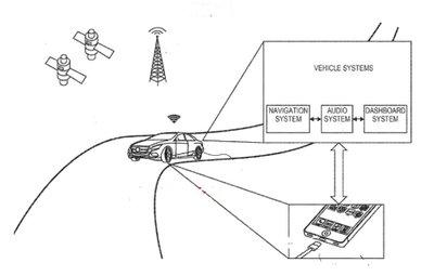 Những phát minh nổi tiếng trong ngành xe hơi của Apple 8
