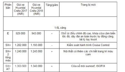 So sánh xe Hyundai Creta 2018 và Hyundai Creta 2017 về giá bán 1a