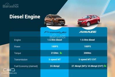 So sánh động cơ diesel của Ford Freestyle 2018 và Honda Amaze 2018 z