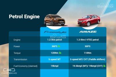 So sánh động cơ xăng của Ford Freestyle 2018 và Honda Amaze 2018 z