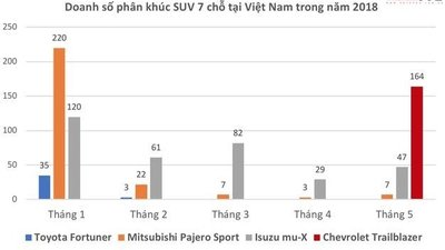 Chevrolet Trailblazer bán chạy số 1 phân khúc khi mới ra mắt tại Việt Nam1