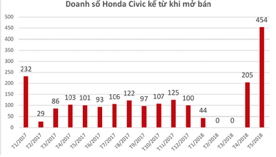 Honda Civic bán chạy kỷ lục trong tháng 5/20181