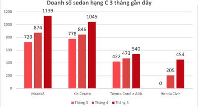 Honda Civic bán chạy kỷ lục trong tháng 5/20182
