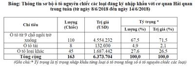 Lượng xe ô tô nhập khẩu giảm mạnh kỷ lục từ 8/6 - 14/6/2018 2.
