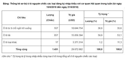 Từ 15/6 - 21/6: Lượng xe ô tô nhập khẩu tăng mạnh trở lại, chủ yếu từ Thái Lan 2.