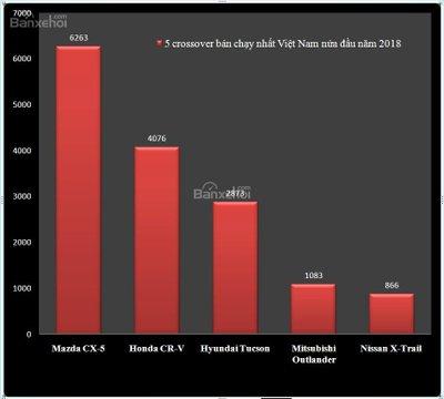 Xếp hạng crossover bán chạy nhất nửa đầu 2018 tại Việt Nam..