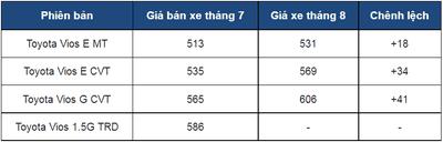 Toyota Vios thế hệ mới chính thức ra mắt Việt Nam, chốt giá thấp nhất từ 531 triệu đồng a8