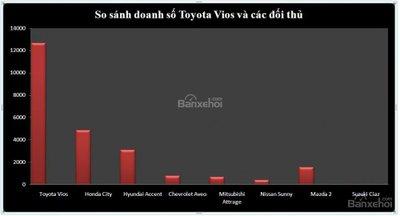 So sánh doanh số Toyota Vios và các đối thủ nửa đầu năm 2018..