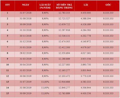 Bảng tiền lãi hàng tháng của 15 kỳ đầu tại TPBank..
