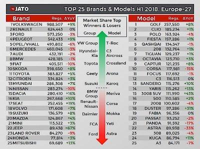Toyota rớt khỏi Top 10 thương hiệu ô tô bán chạy nhất tại châu Âu 1