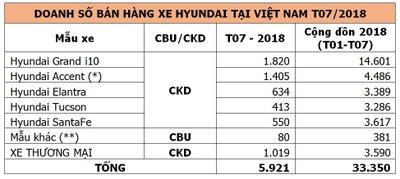 """Hyundai vượt qua mốc 33.000 xe tại Việt Nam nhờ """"bộ đôi"""" Hyundai Grand i10 và Accent a2"""