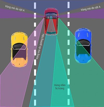 5 kỹ năng quan sát đảm bảo lái xe ô tô an toàn 4.
