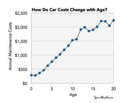 Giảm chi phí bảo dưỡng xe Mercedes-Benz bằng một số mẹo đơn giản a3