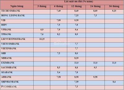Bảng cập nhật lãi suất vay mua xe tháng 8/2018 từ các ngân hàng uy tín nhất..