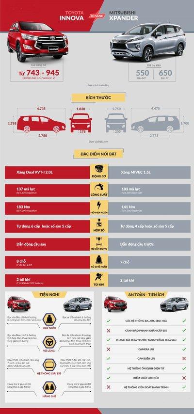 Xe gia đình 7 chỗ, nên chọn Mitsubishi Xpander 2018 hay Toyota Innova 2018? 2.