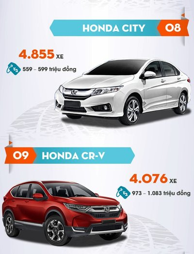 Honda City và Honda CR-V