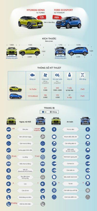 So sánh thông số kĩ thuật của Ford EcoSport và Hyundai Kona mới về Việt Nam.