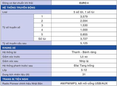 Thông số kỹ thuật của Suzuki Carry Truck 10