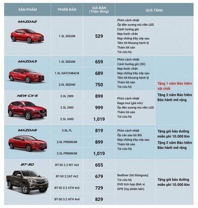Mua xe Mazda 2, 3, 6, CX-5 và BT-50 sở hữu nhiều phụ kiện hấp dẫn trong tháng 10 - Ảnh 1.