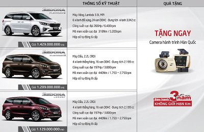 Bảng thông số và giá bán Kia Sedona 2019 tại Việt Nam...