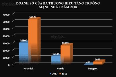 Biểu đồ doanh số của Hyundai, Honda và Peugeot trong năm 2017 và 2018...