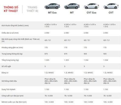 Thông số kỹ thuật xe Mitsubishi Attrage 2020 a1