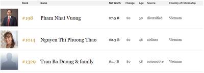 3 người Việt xuất hiện trong bảng xếp hạng tỷ phú USD