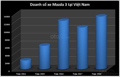 Biểu đồ doanh số Mazda 3 tại Việt Nam từ năm 2014 - 2018...
