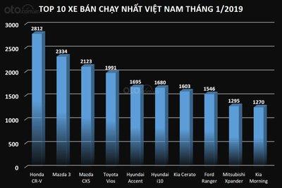 Biểu đồ doanh số top 10 xe bán chạy nhất Việt Nam trong tháng 1/2019...