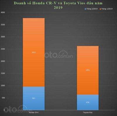 """Honda CR-V giá cao vẫn là """"vua"""" doanh số đầu năm 2019 a8"""